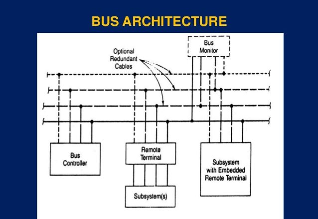 Understanding the 1552 Mil Std Standard and How It Impacts Avionics and Data Bus Systems